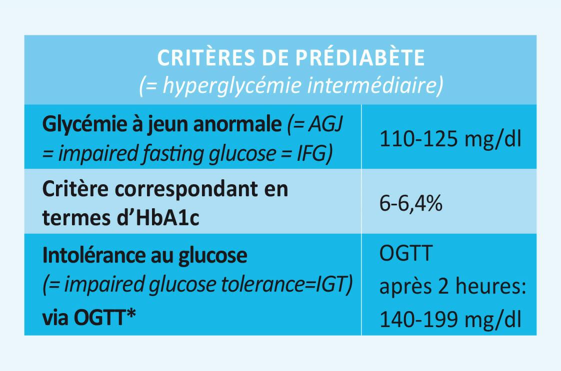 Diabète de type II – SSMG